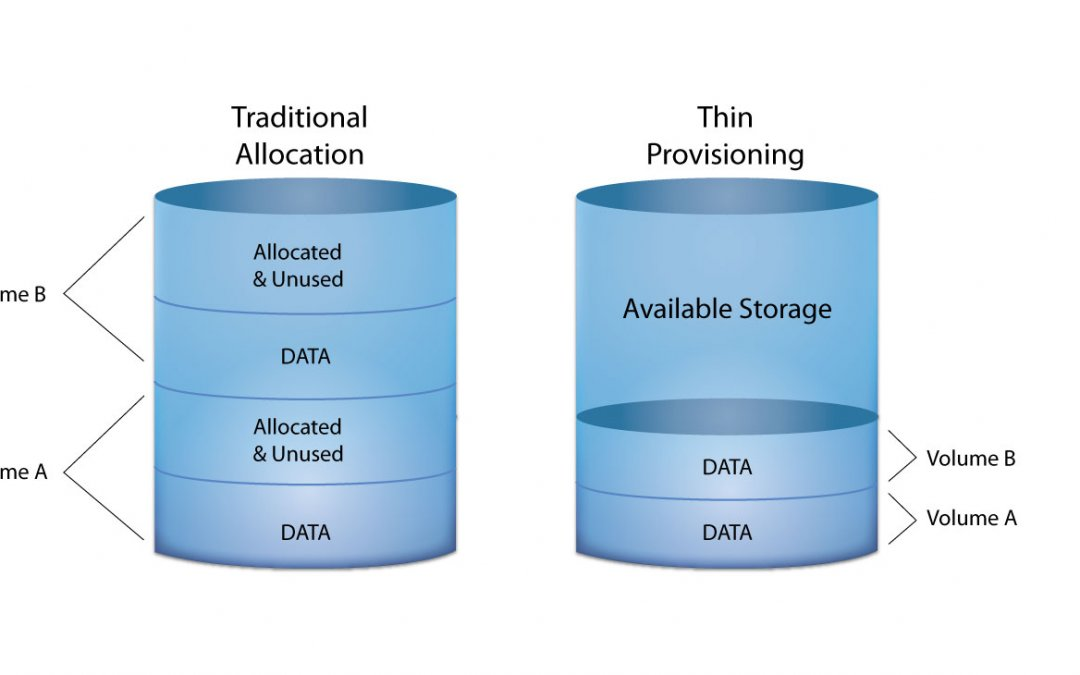 What is Thin Provisioning and Should You Use It?