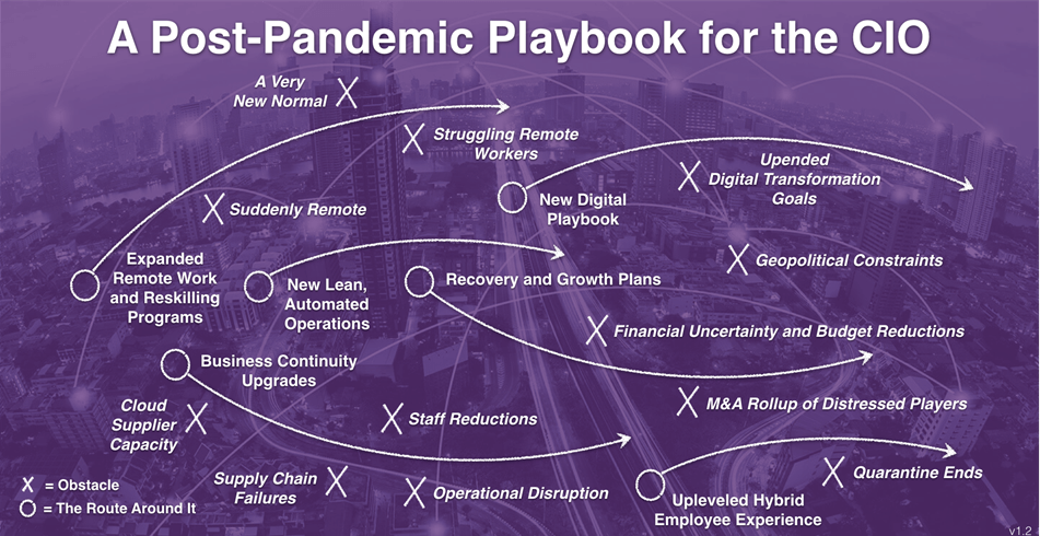 Gartner: Three Questions CIOs Must Ask Before Updating Strategy Post-Pandemic